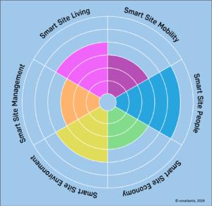 Smart Site Wheel